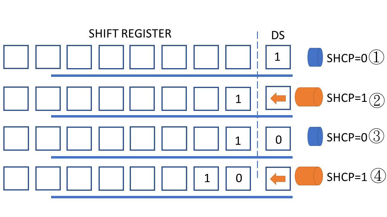 | Arduino教學 | 7段顯示器- 74HC595| 204 |