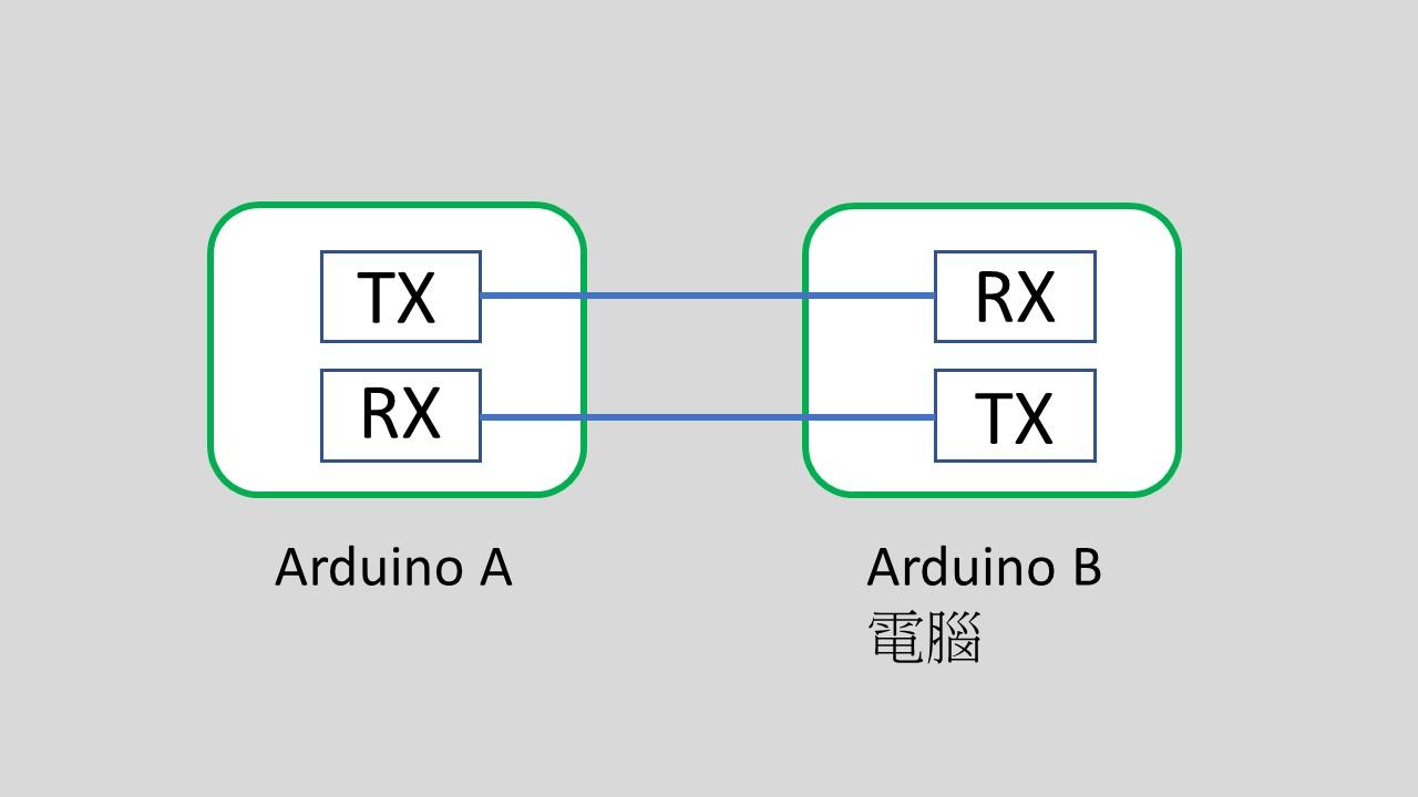 | Arduino教學 | UART 傳輸 | 301 |