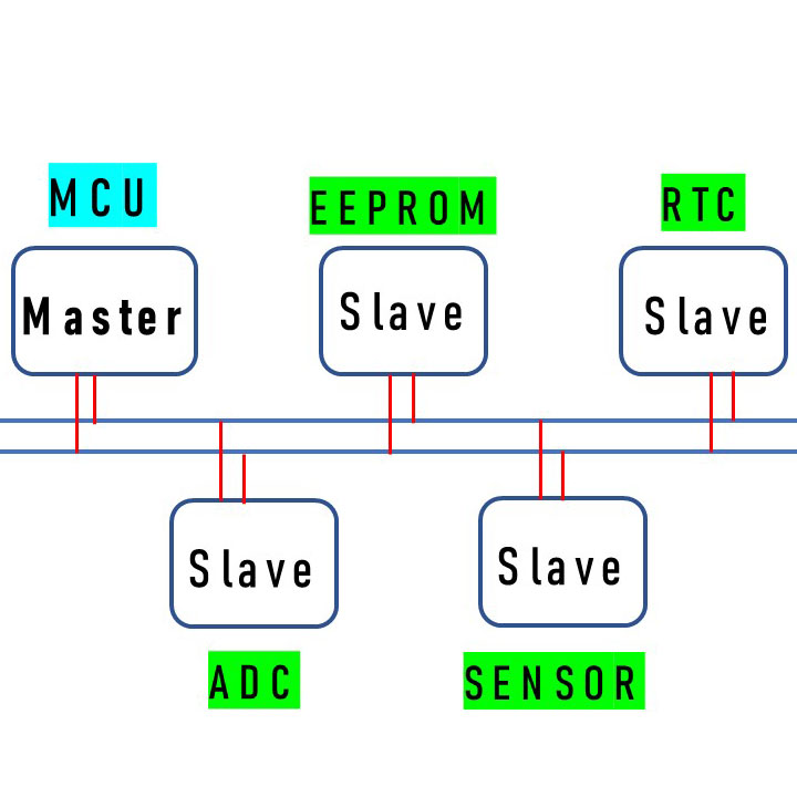 | Arduino教學 | 顯示應用 LCD I2C  | 401 |