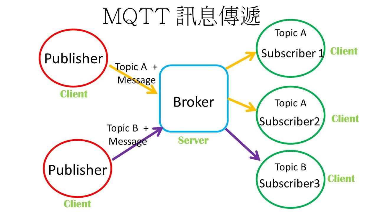 | ESP32 教學 | 認識 MQTT 與安裝 Mosquitto MQTT Broker in Windows
