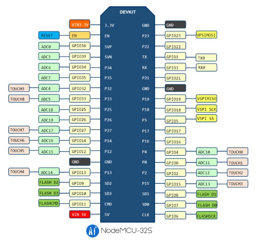 | ESP32 教學 | MicroPython |  ESP32 IO 基礎知識 |102 |