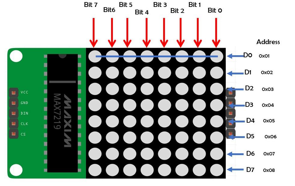 | ESP32 教學 | MicroPython | SPI Function 上集 | 205 |