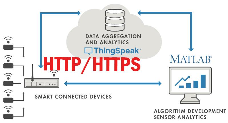 ESP32 教學 | MicroPython |  使用 ThingSpeak HTTP API 上傳 DHT11 資訊 | 305