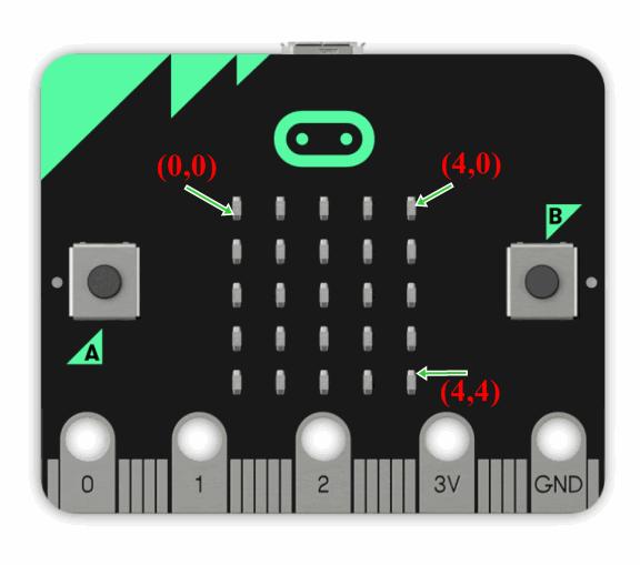 | 快速學會microbit | ep04 microbit LED 的介紹與應用