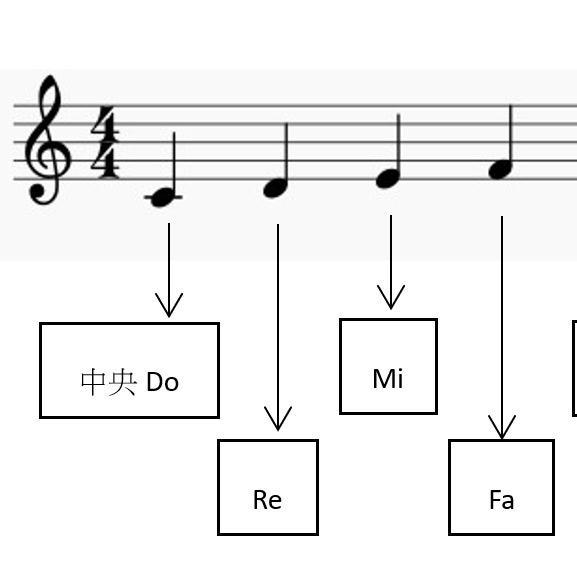 | 快速學會micro:bit | ep08 music音樂功能